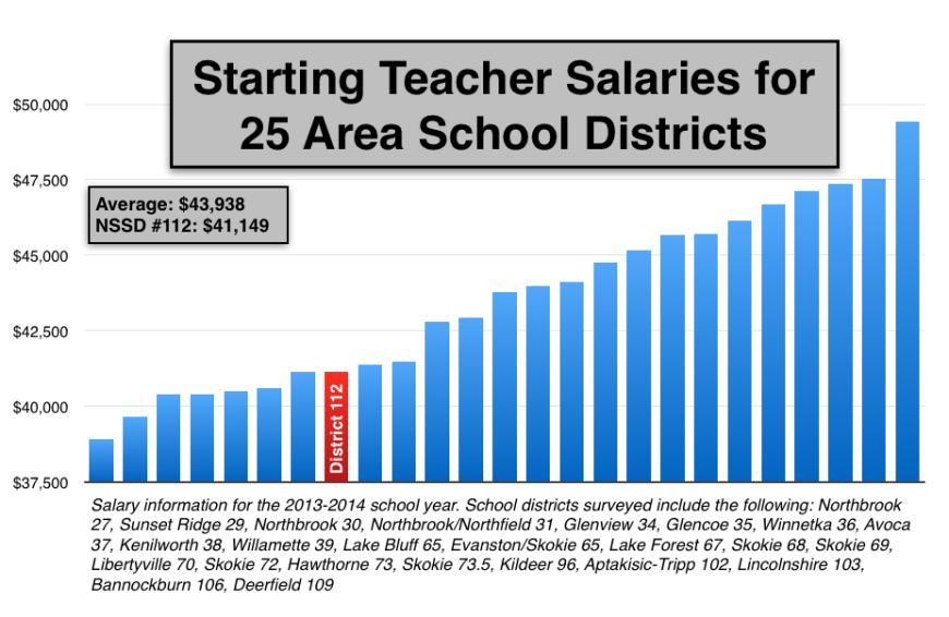 Starting Salary Comparison